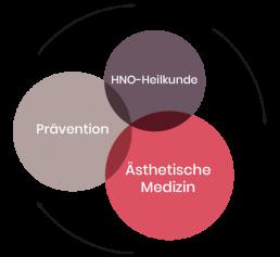Dr. Osman die Schwerpunkte der Praxis sind Ästhetik HNO Prävention